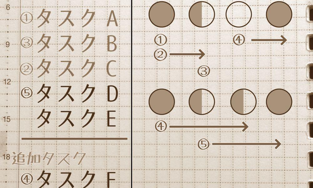 もう脱線しないぞ! マニャーナ×ポモドーロ・テクニック by ほぼ日手帳オリジナル